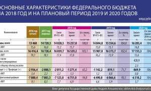 Бюджет на 2020-2021 роки