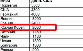 Підвищення зарплати бюджетникам у 2020 році в Україні або Росії. Останні новини